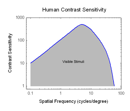 contrast sensitivity function Contrast sensitivity function  not only will certain disease/disorders of the eye reduce visual acuity, contrast sensitivity will also be affected.